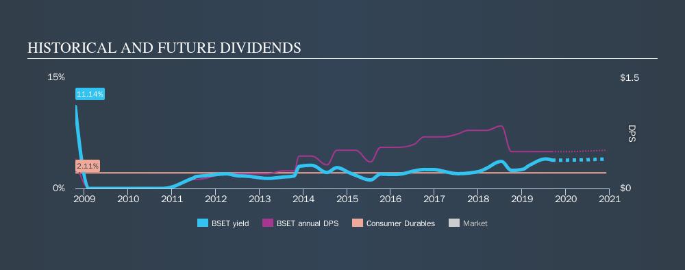 NasdaqGS:BSET Historical Dividend Yield, September 9th 2019