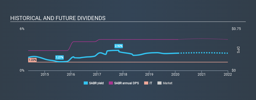 NasdaqGS:SABR Historical Dividend Yield, February 5th 2020