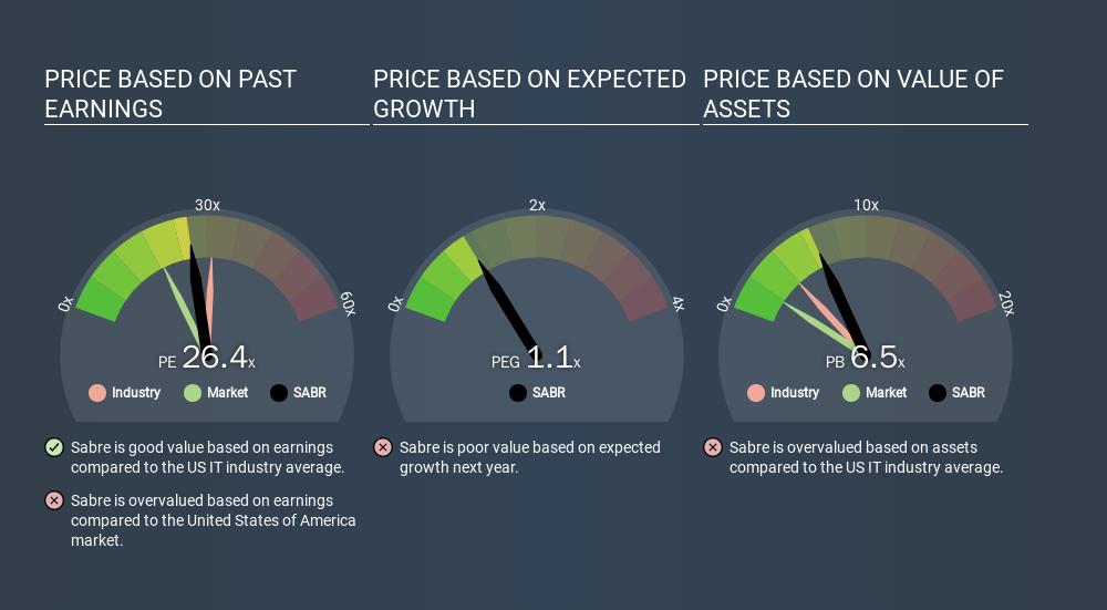 NasdaqGS:SABR Price Estimation Relative to Market, January 8th 2020