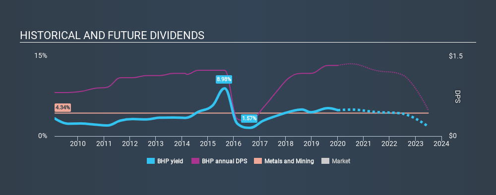 ASX:BHP Historical Dividend Yield, January 4th 2020