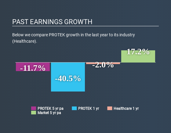 MISX:PRTK Past Earnings Growth May 25th 2020