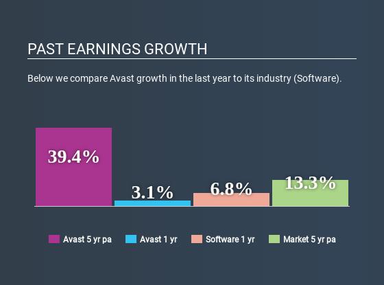 LSE:AVST Past Earnings Growth April 13th 2020