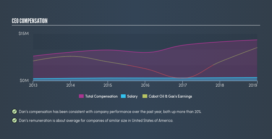 NYSE:COG CEO Compensation, July 9th 2019