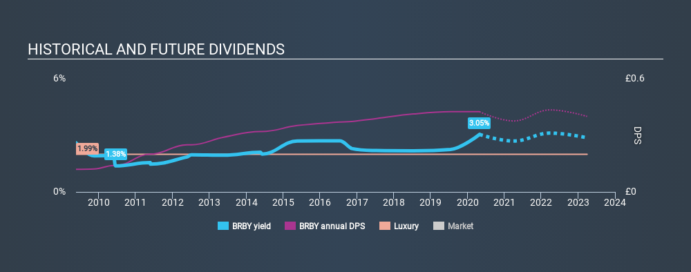 LSE:BRBY Historical Dividend Yield April 29th 2020