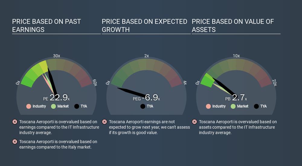 BIT:TYA Price Estimation Relative to Market, February 13th 2020