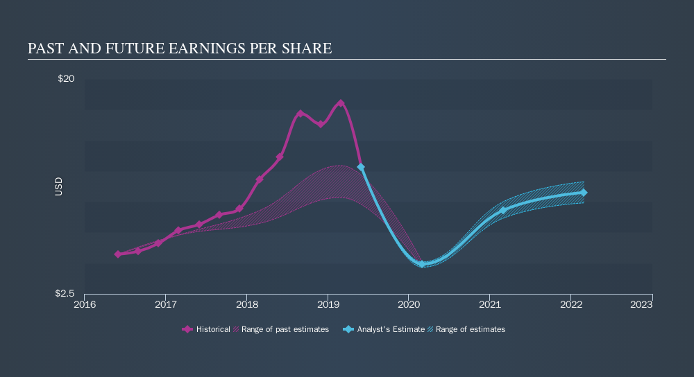 NYSE:STZ Past and Future Earnings, September 17th 2019
