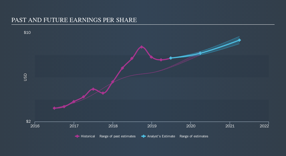 NasdaqGS:CVCO Past and Future Earnings, September 14th 2019
