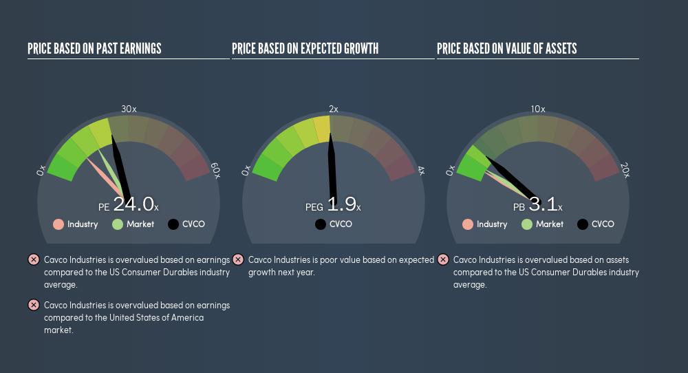 NasdaqGS:CVCO Price Estimation Relative to Market, August 19th 2019