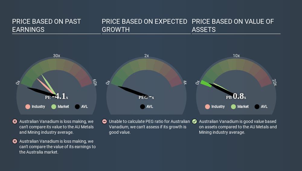 Australian Vanadium (ASX:AVL) - Share price, News & Analysis