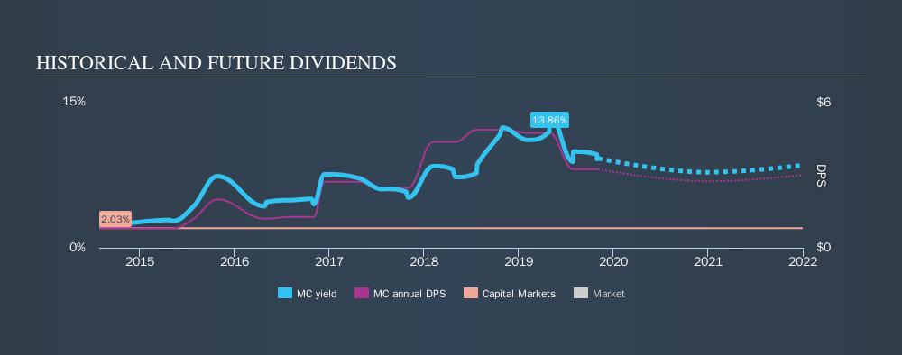 NYSE:MC Historical Dividend Yield, November 4th 2019