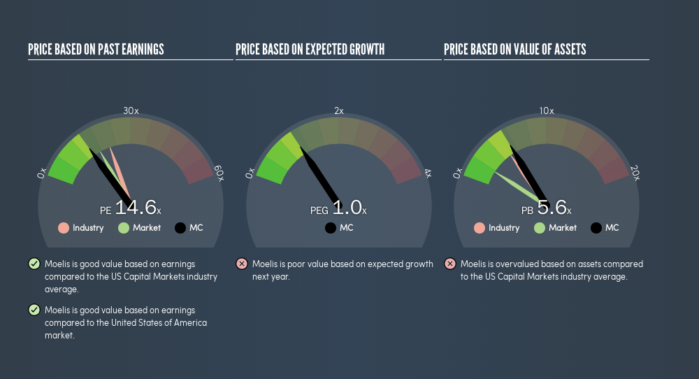 Want To Invest In Moelis & Company (NYSE:MC) Today? Read