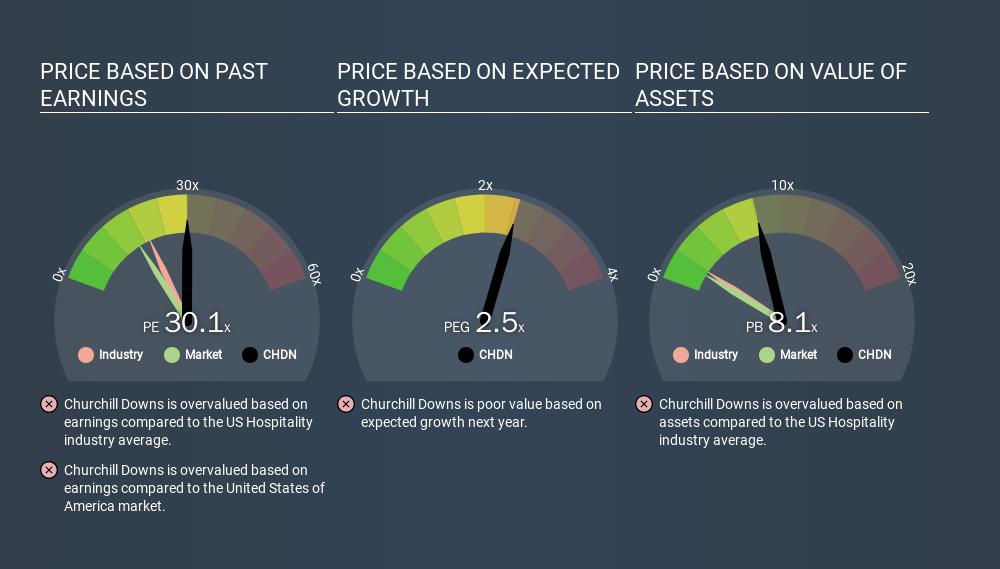 NasdaqGS:CHDN Price Estimation Relative to Market, March 10th 2020