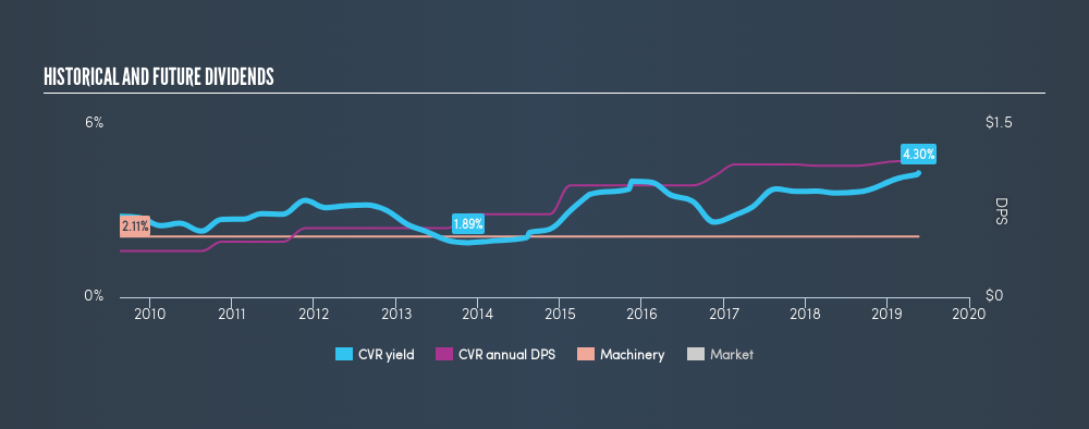 AMEX:CVR Historical Dividend Yield, May 20th 2019