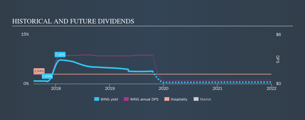 NasdaqGS:WING Historical Dividend Yield, October 18th 2019