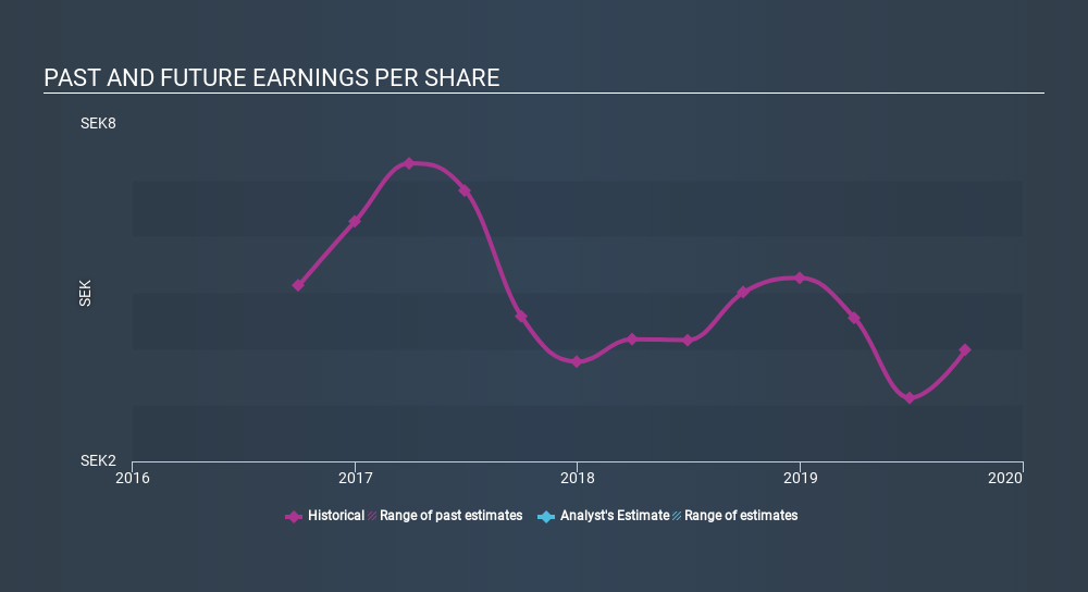 OM:AGES B Past and Future Earnings, January 6th 2020