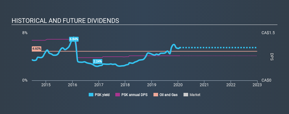 TSX:PSK Historical Dividend Yield, January 24th 2020