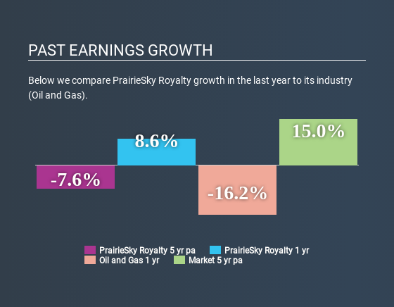 TSX:PSK Past Earnings Growth June 17th 2020