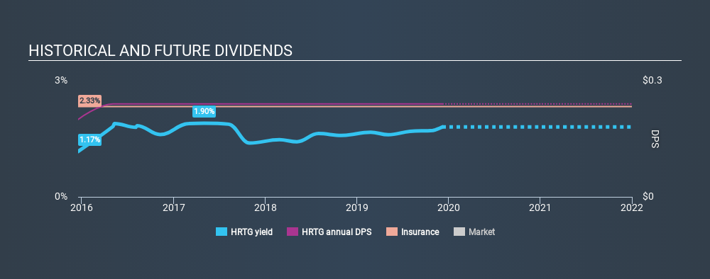 NYSE:HRTG Historical Dividend Yield, December 8th 2019