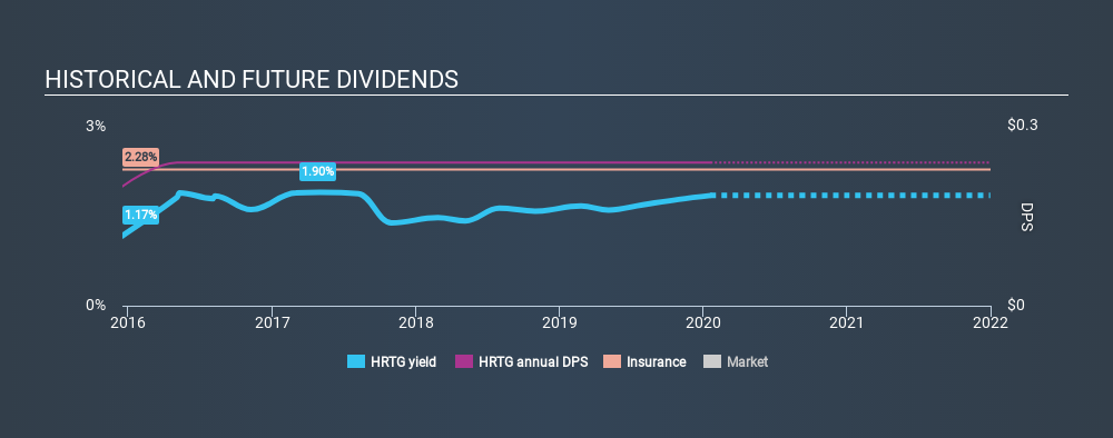 NYSE:HRTG Historical Dividend Yield, January 20th 2020