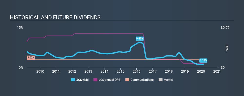 NasdaqGM:JCS Historical Dividend Yield, February 24th 2020