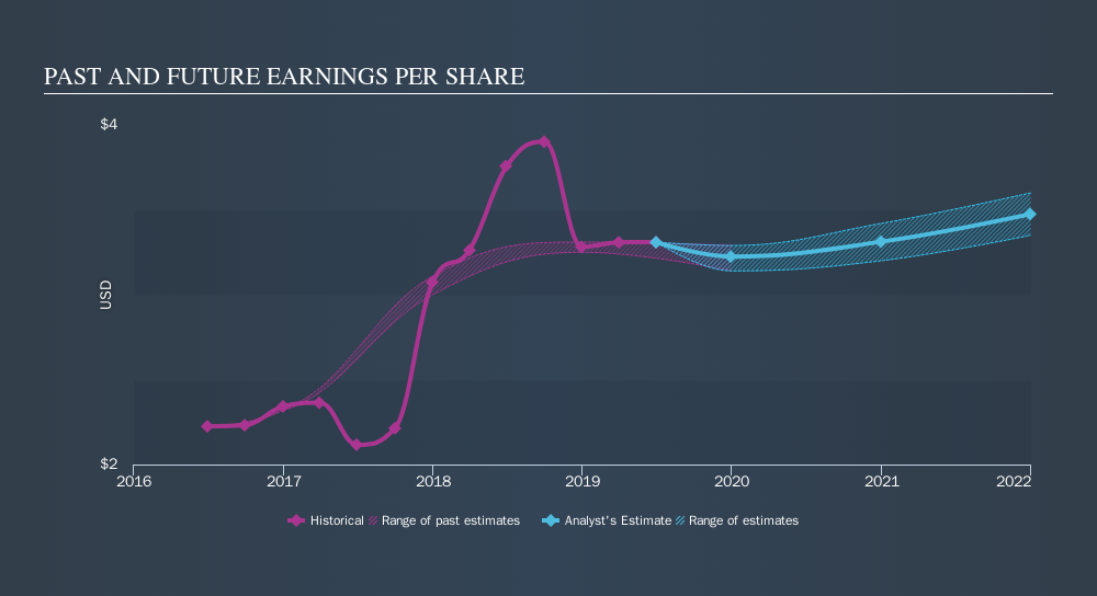 NYSE:CBU Past and Future Earnings, October 4th 2019