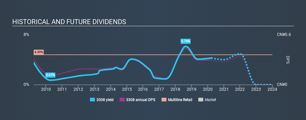 SEHK:3308 Historical Dividend Yield, March 23rd 2020