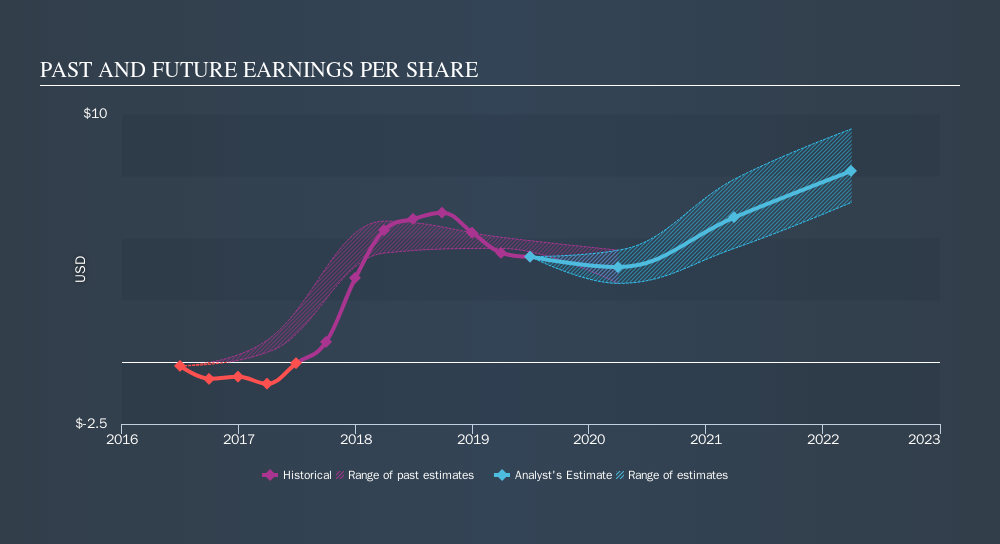 NYSE:DXC Past and Future Earnings, September 16th 2019