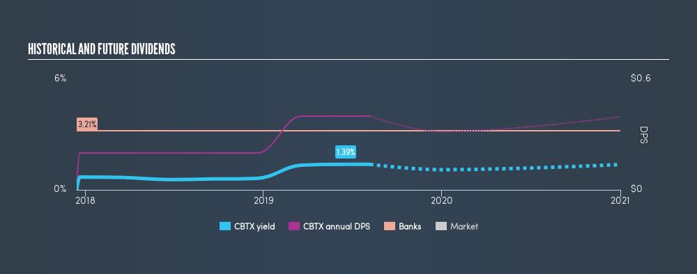 NasdaqGS:CBTX Historical Dividend Yield, August 7th 2019