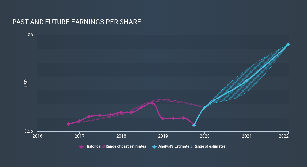 NasdaqGS:EBIX Past and Future Earnings, February 6th 2020