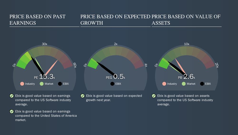 NasdaqGS:EBIX Price Estimation Relative to Market, September 17th 2019