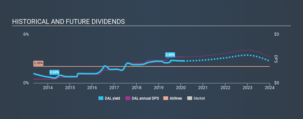 NYSE:DAL Historical Dividend Yield, February 14th 2020