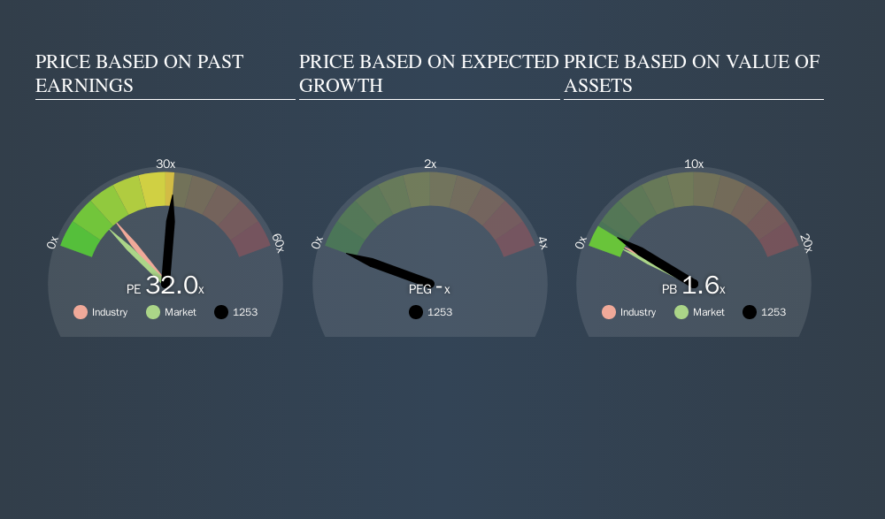 SEHK:1253 Price Estimation Relative to Market, September 5th 2019