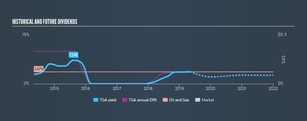 NasdaqGS:TGA Historical Dividend Yield, May 7th 2019