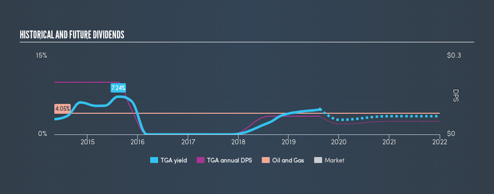 NasdaqGS:TGA Historical Dividend Yield, August 15th 2019