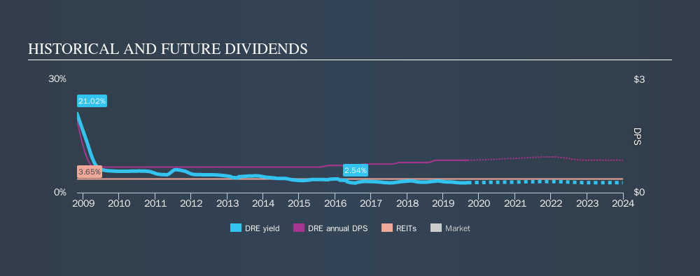 NYSE:DRE Historical Dividend Yield, September 11th 2019
