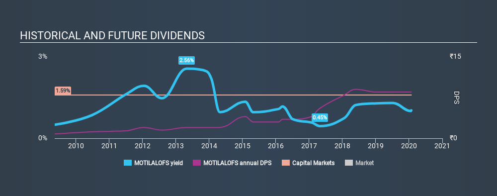 NSEI:MOTILALOFS Historical Dividend Yield, January 27th 2020