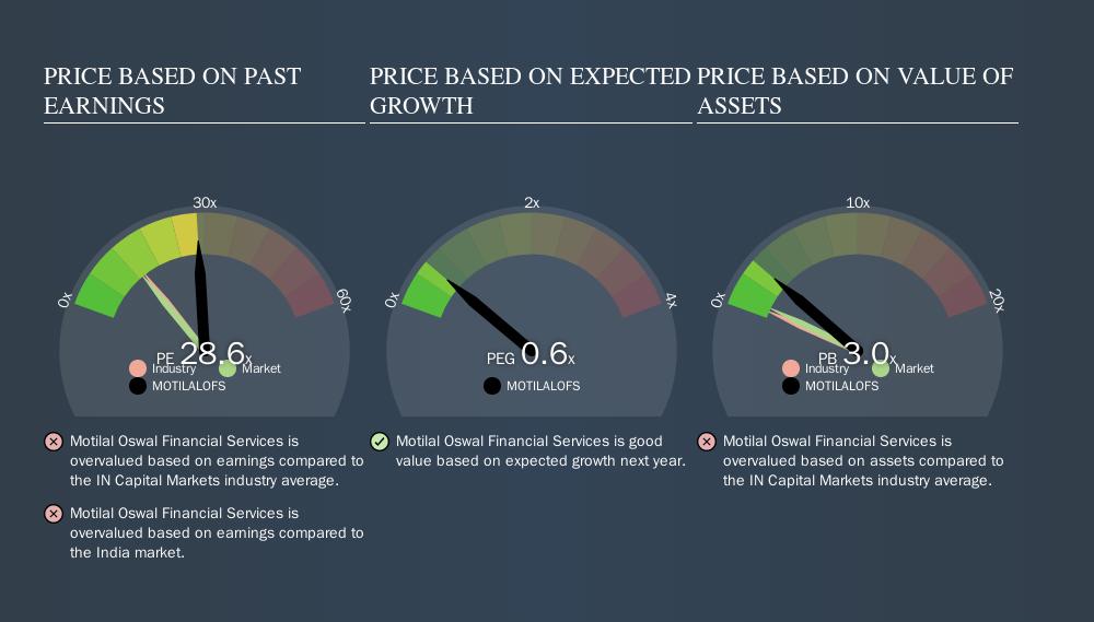 NSEI:MOTILALOFS Price Estimation Relative to Market, October 17th 2019
