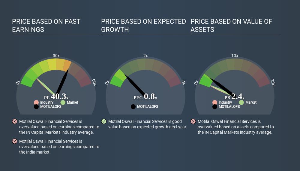 NSEI:MOTILALOFS Price Estimation Relative to Market May 13th 2020