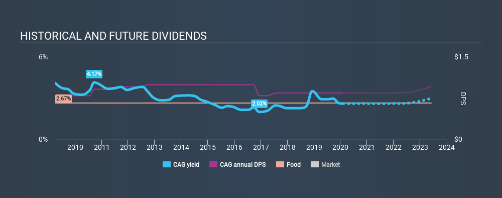 NYSE:CAG Historical Dividend Yield, January 25th 2020