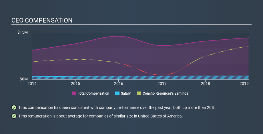 NYSE:CXO CEO Compensation, February 6th 2020