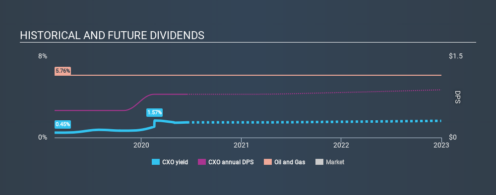 NYSE:CXO Historical Dividend Yield July 5th 2020