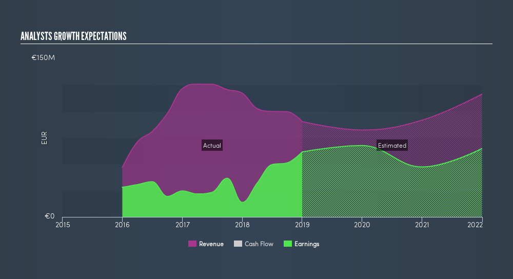XTRA:DMRE Past and Future Earnings, May 14th 2019