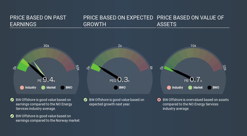OB:BWO Price Estimation Relative to Market, February 26th 2020
