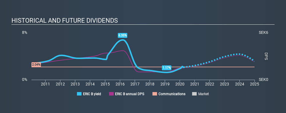 OM:ERIC B Historical Dividend Yield March 27th 2020