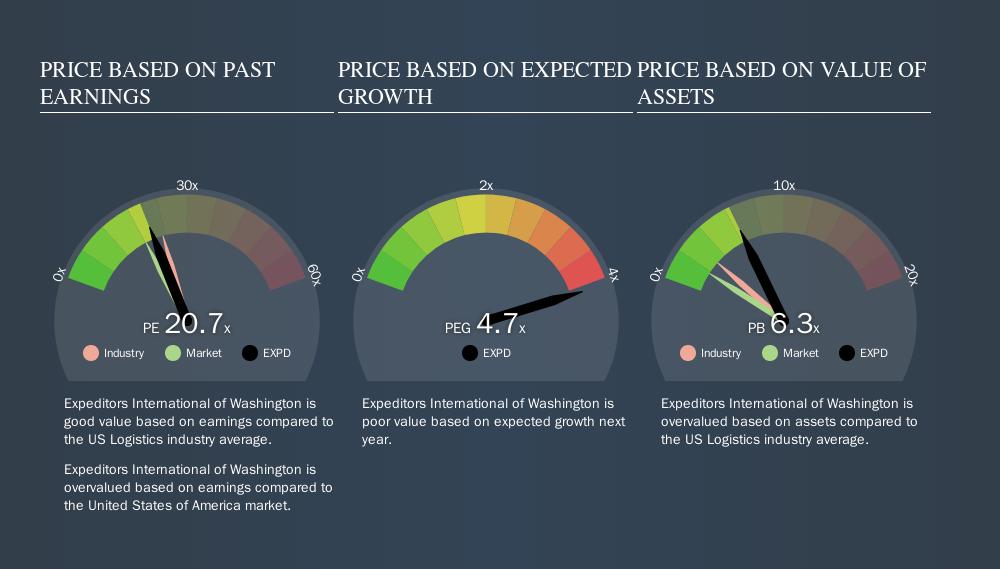 NasdaqGS:EXPD Price Estimation Relative to Market, September 14th 2019