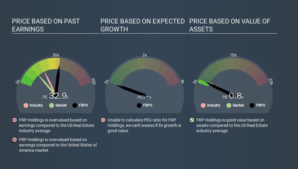 NasdaqGS:FRPH Price Estimation Relative to Market, March 17th 2020