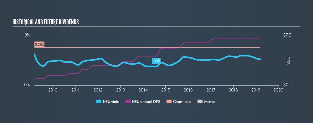 NYSE:NEU Historical Dividend Yield, March 9th 2019