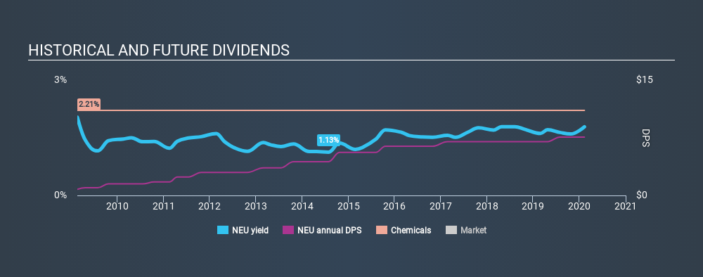 NYSE:NEU Historical Dividend Yield, February 10th 2020