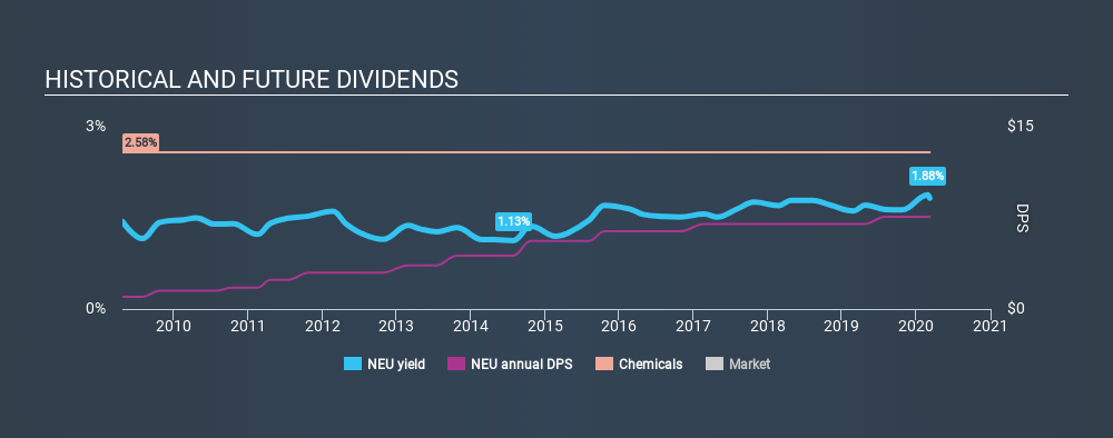 NYSE:NEU Historical Dividend Yield, March 8th 2020