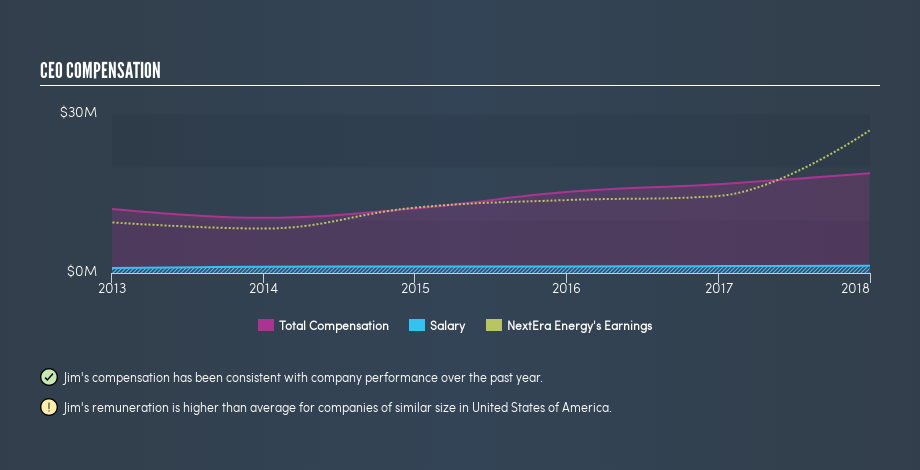 NYSE:NEE CEO Compensation, April 2nd 2019